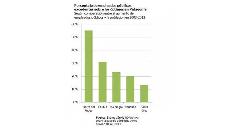 Chubut tiene un tercio más de empleados que los que necesita