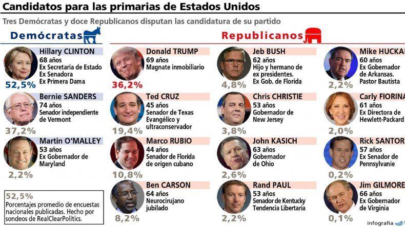 Doce republicanos y tres demócratas protagonizan  las primarias en EE.UU.