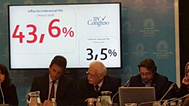 El IPC Congreso marcó una inflación de 3,5% en mayo