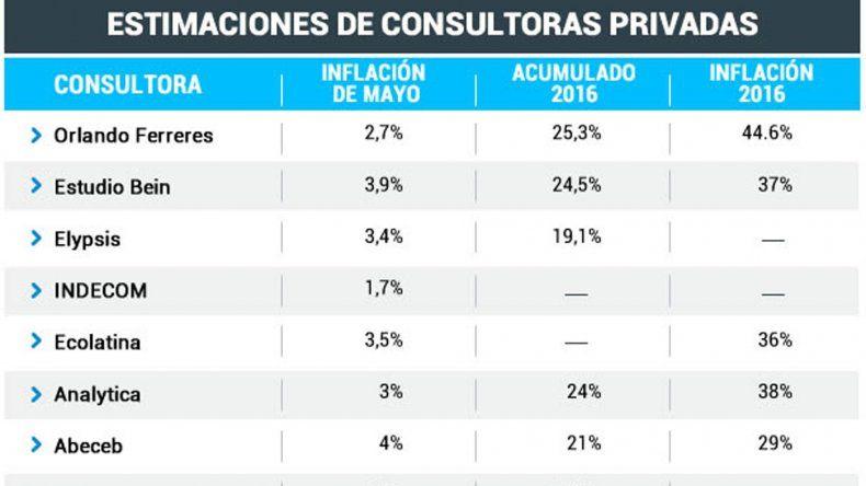 A la espera del INDEC, para consultoras la inflación de mayo fue de hasta el 4%