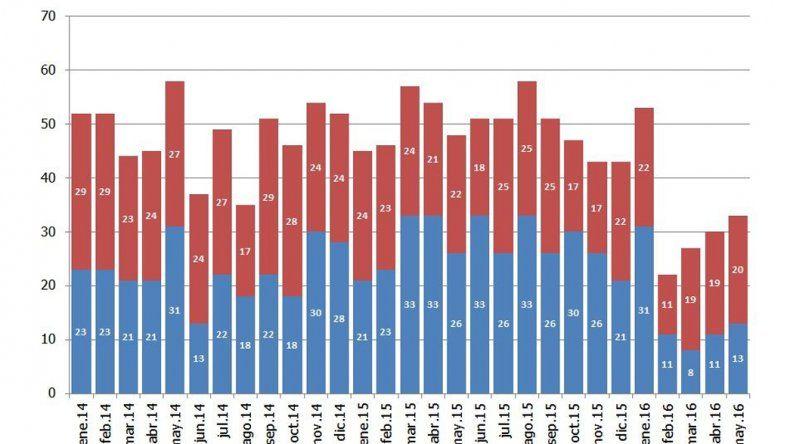 La cuenca atraviesa su peor campaña de perforación con una caída del 37,6%