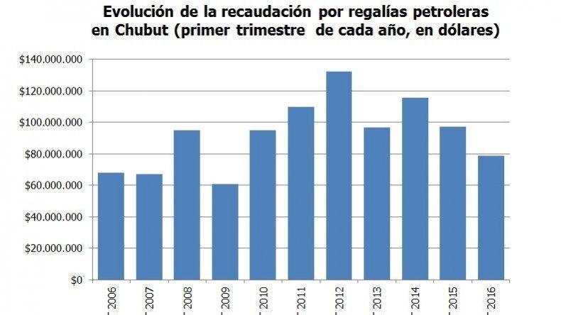 Regalías petroleras: Chubut perdió u$s200.000 por día