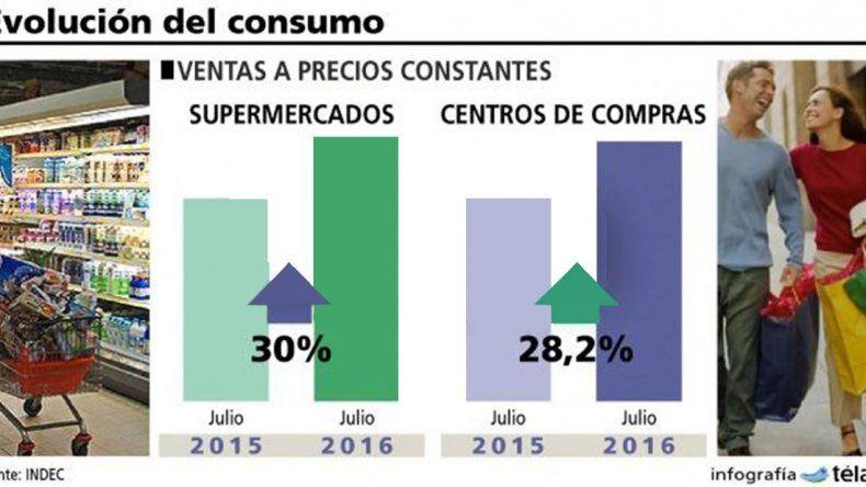 En julio, la venta en súper y shopping  creció muy por debajo de la inflación
