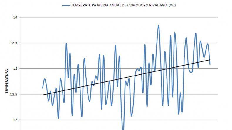 Variación de la temperatura media anual para la ciudad de Comodoro Rivadavia