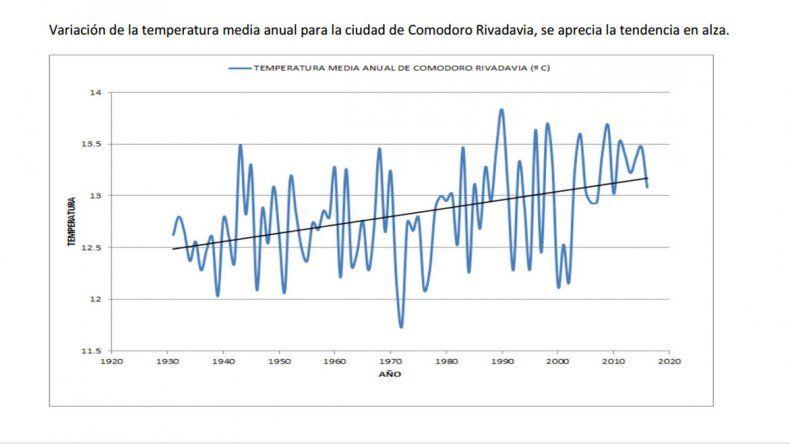 La temperatura media anual aumentó un grado durante los últimos 80 años en Comodoro