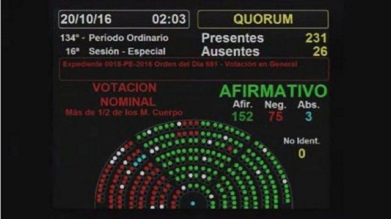 Avanza el voto electrónico: Diputados aprobó en general la reforma electoral