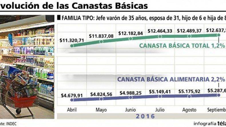 La Canasta Básica subió 1,2% en agosto y se necesitan $12.637,5 para no ser pobre