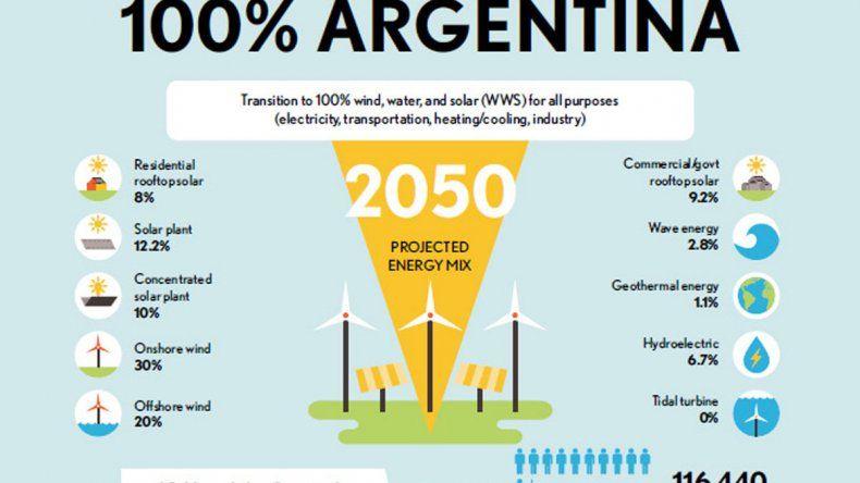 Un abastecimiento íntegro en energías renovables para Argentina podría resultar posible en 2050