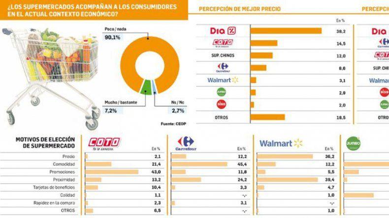 La mayoría de los argentinos tiene una  imagen negativa de los supermercados