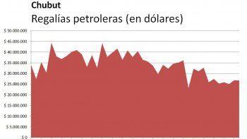 La pérdida en regalías hace que Chubut gestione por el Gas Plus
