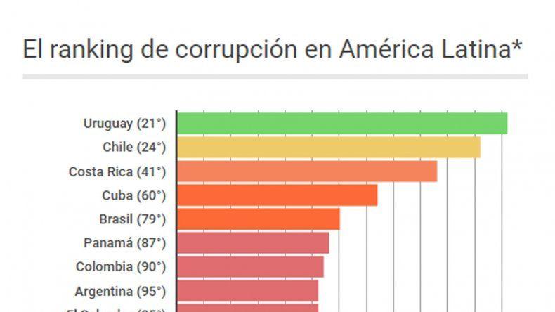 La corrupción aumentó el año pasado en América Latina