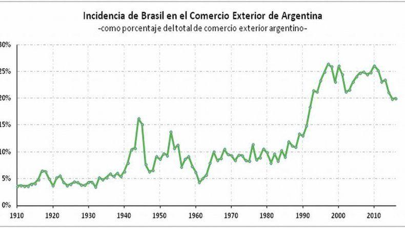 La participación de Brasil en el comercio exterior argentino fue del 20% en 2016