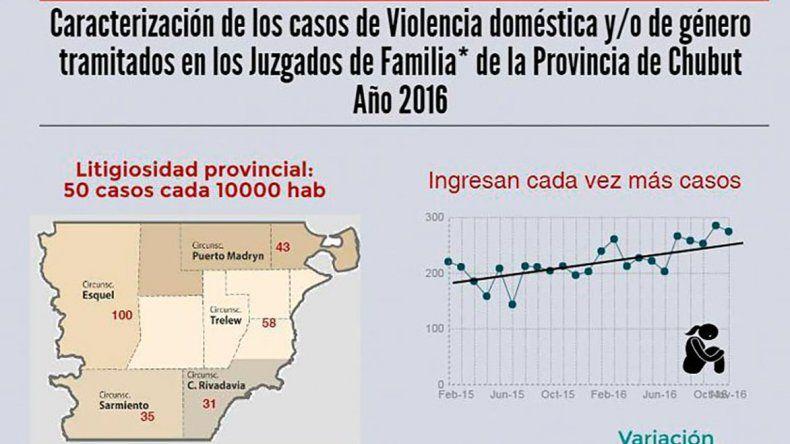 Durante 2016 en Chubut se incrementaron en un  26% los casos de violencia doméstica y de género