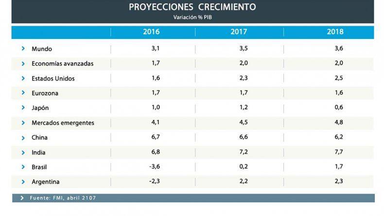 El FMI estima inflación del 25,6% para este año y 18,7% para el 2018