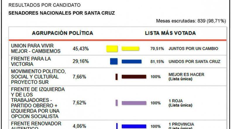 Seis fuerzas políticas avalaron sus candidatos a senadores y diputados