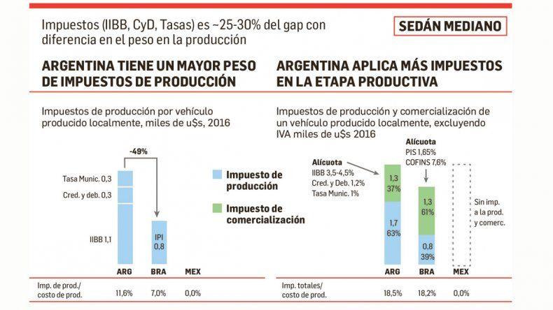 Diferencias. En el rubro impuesto queda claro cómo en la Argentina la mayor carga se encuentra en el proceso productivo y no en la comercialización. Eso implica que cuando se exporta un vehículo argentino