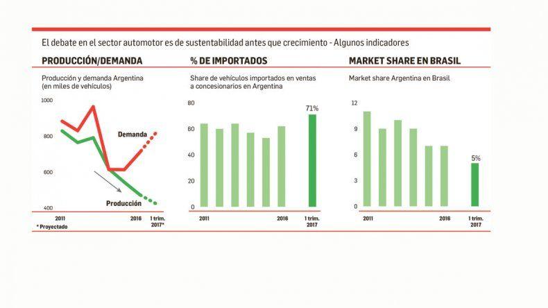 Sustentabilidad. Tres gráficos que muestran lo que está sucediendo en el sector. El primero compara la caída de la producción