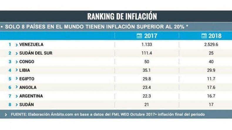 Argentina en el top 10 de países con más inflación