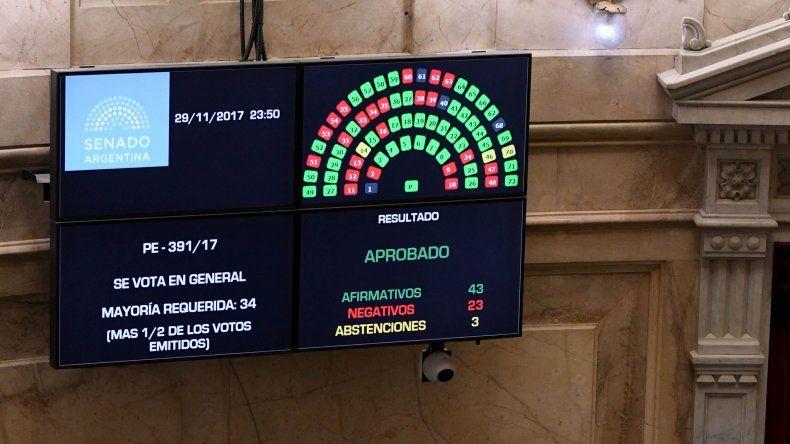 Alfredo Luenzo solo se abstuvo mientras los otros dos senadores por Chubut votaron en contra del recorte de beneficios a los jubilados.
