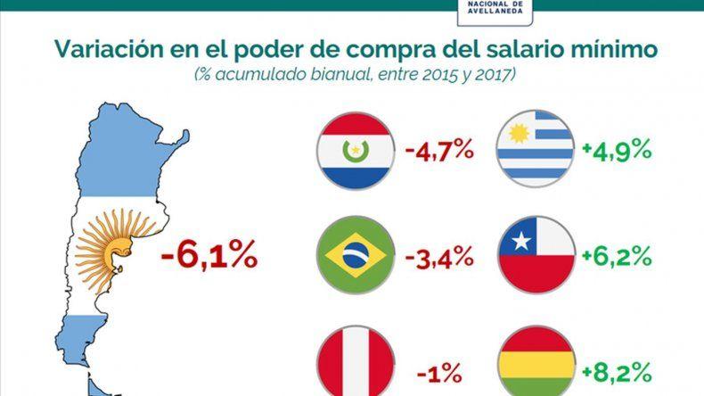 Aseguran que Argentina es el país de la región con mayor deterioro del poder adquisitivo
