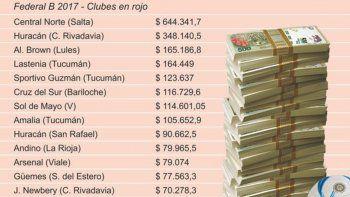 dos clubes de comodoro en el ranking de deudores