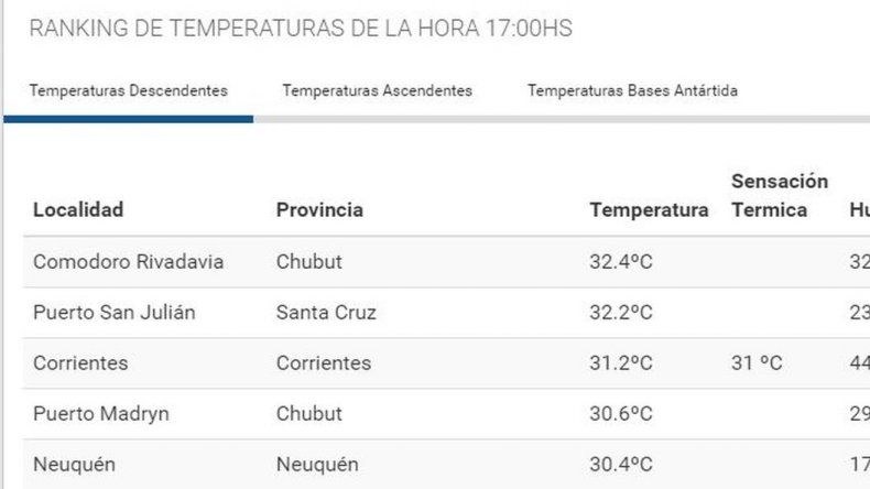 Comodoro fue la ciudad más calurosa del país