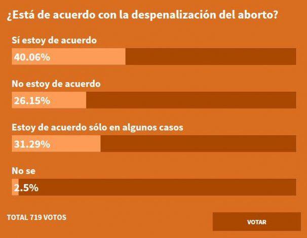 Diputadas de diferentes bloques presentaron proyecto para despenalizar el aborto