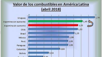 Argentina en punta del ránking de las naftas más caras de América Latina