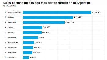 Fuente: Registro Nacional de Tierras Rurales ychequeado.com