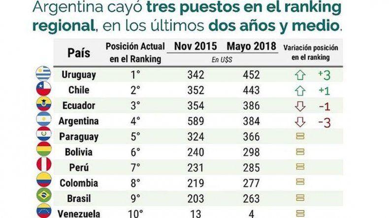 Se desplomaron los salarios en dólares de los argentinos