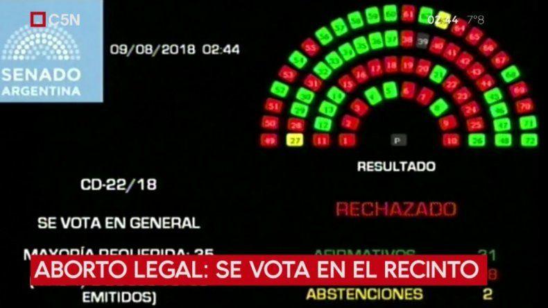 El Senado rechazó la ley del aborto
