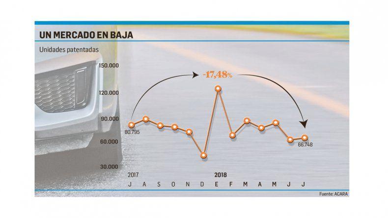 Cae el mercado y sube producción