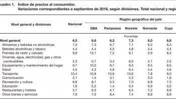 la inflacion subio 6,5% en septiembre  y acumula 32,4% en lo que va del ano