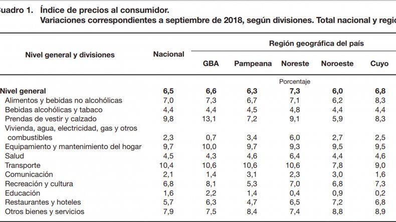 La inflación subió 6,5% en septiembre  y acumula 32,4% en lo que va del año