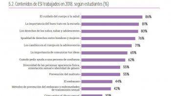 el 71 por ciento de los docentes recibio capacitacion para abordar la ensenanza relacionada a educacion sexual integral