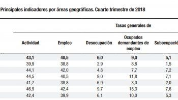 la desocupacion trepo  a 9,1% al termino de 2018