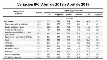 la inflacion en la patagonia fue del 3,5% en abril y acumula un 55,7% interanual
