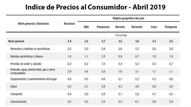 La inflación en la Patagonia fue del 3,5% en abril y acumula un 55,7% interanual