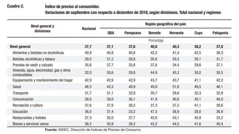 La Patagonia acumula una inflación  del 55% en los últimos doce meses