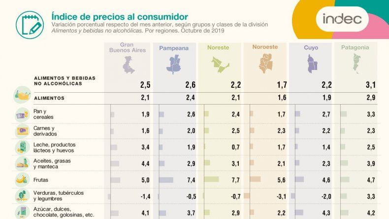 La inflación en la Patagonia fue del 3,2%  en octubre y acumula 51,3% en 12 meses