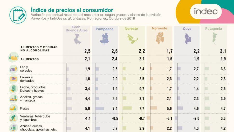 La inflación en la Patagonia fue del 3