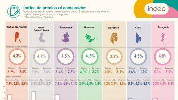 patagonia acumulo en un ano es del 51,8% de inflacion