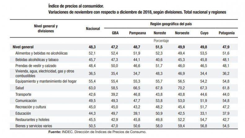 La inflación acumulada en doce meses es del 51,8 por ciento en la Patagonia